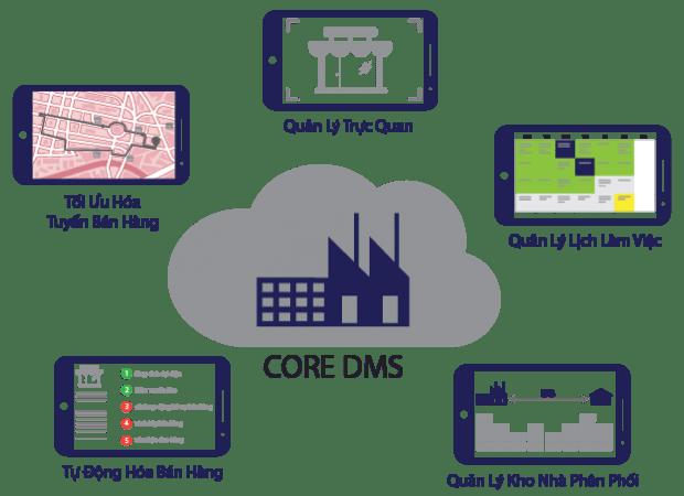 Phần mềm DMS là gì? Giải pháp DMS để làm gì ? Triển khai DMS như thế nào?